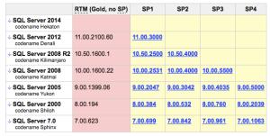 SQL Versions 12/08/2013