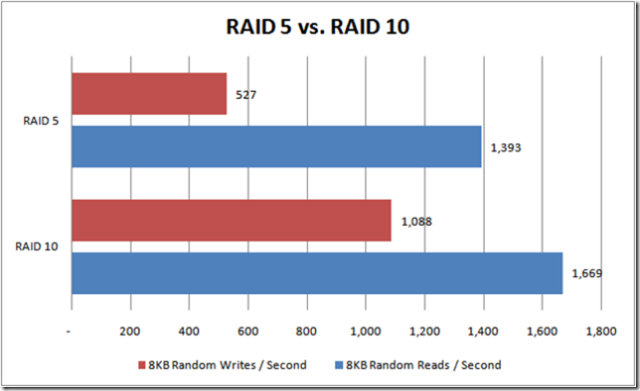 Raid 5 Vs Raid 10 Senior Dba