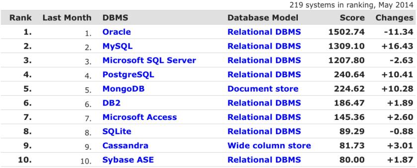 Database-Ranking