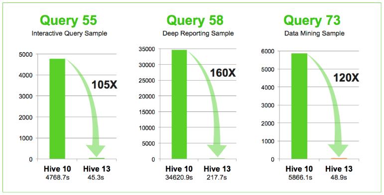 Hadoop Apache Hive 13 Benchmarks