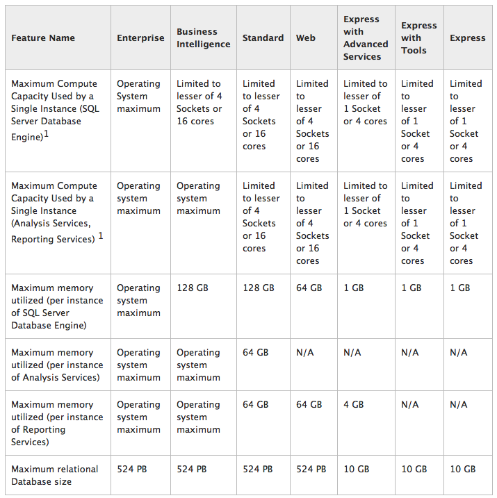 SQL Server 2014 System Limits