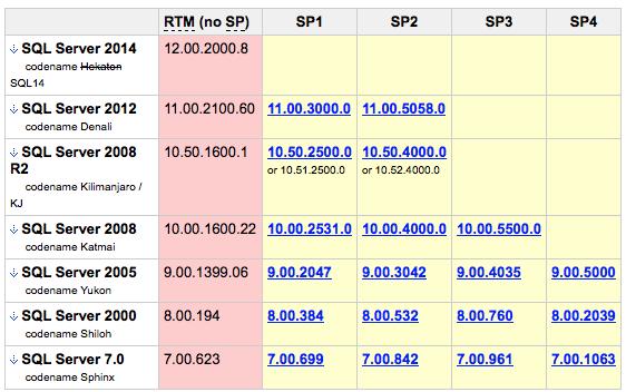 SQL Server Version List