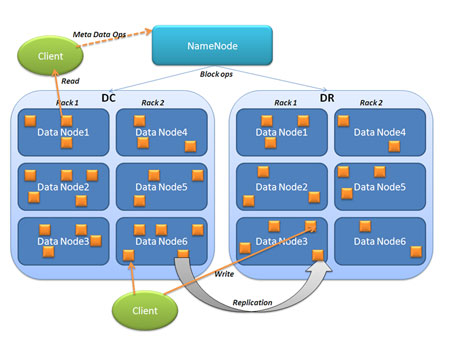 HDFS Overview