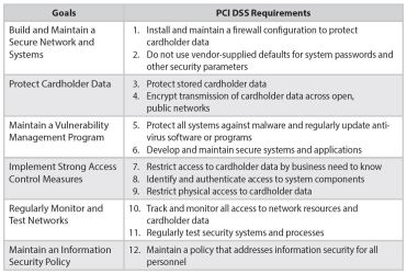 PCI Summary